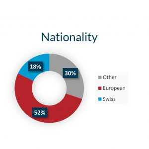 Nationality Graphic
