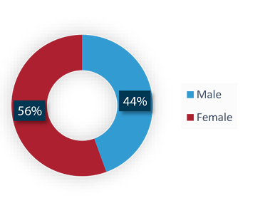 Class of 2021 - Statistic - Gender
