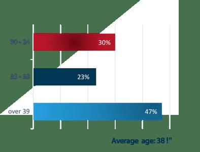 Statistics - Class of 2021 - Age